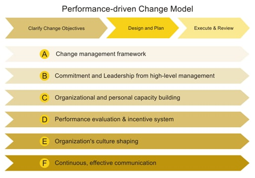 change management and communications plan moone Change management is a critical part of any project that leads, manages, and enables people to accept new processes, technologies, systems, structures, and values it is the.