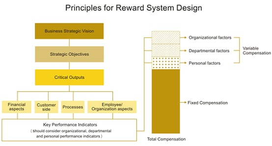 I am creating an employee reward system for a human service organization? Need help!?
